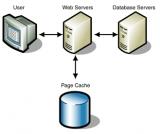 Кэширование данных в PHP. Что это такое и для чего оно нужно?